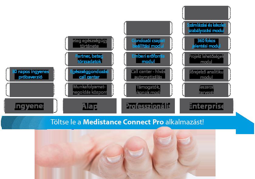 Medistance Connect Pro