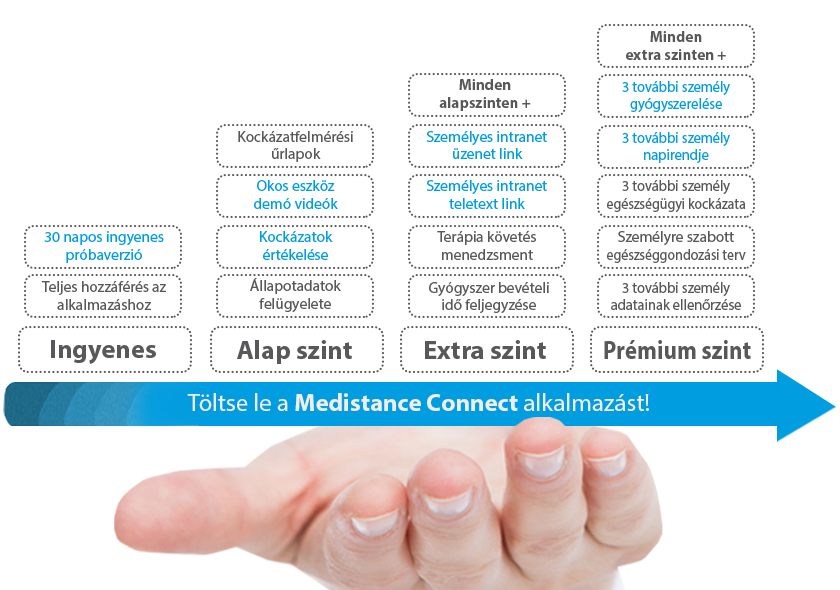 Medistance Connect